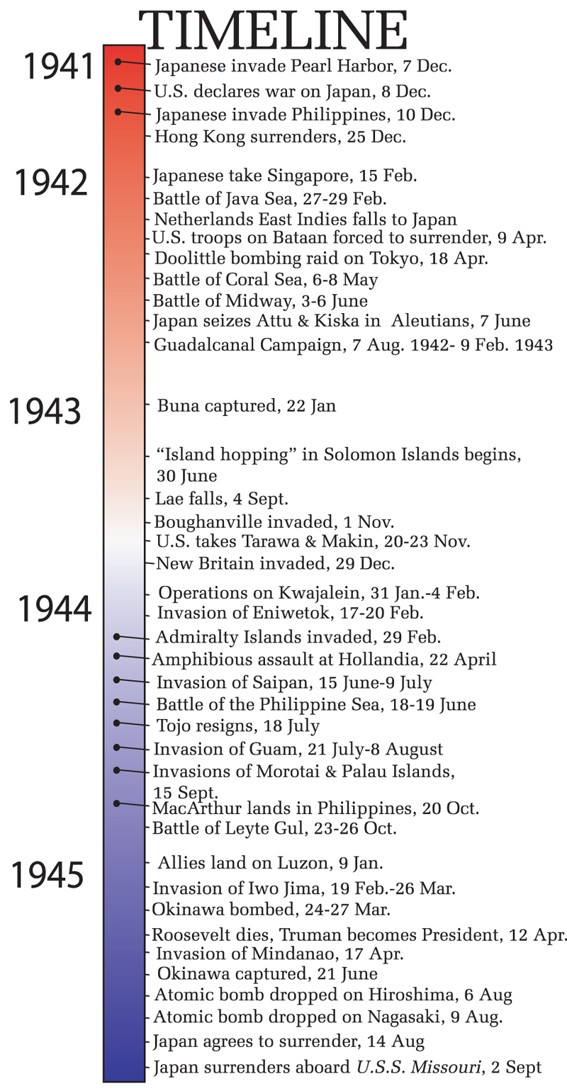 Timeline of World War II - Asia / Pacific